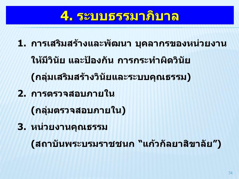 4. ระบบธรรมาภิบาล 1.การเสริมสร้างและพัฒนา บุคลากรของหน่วยงาน ให้มีวินัย และป้องกัน การกระทำผิดวินัย (กลุ่มเสริมสร้างวินัยและระบบคุณธรรม) 2.การตรวจสอบภ