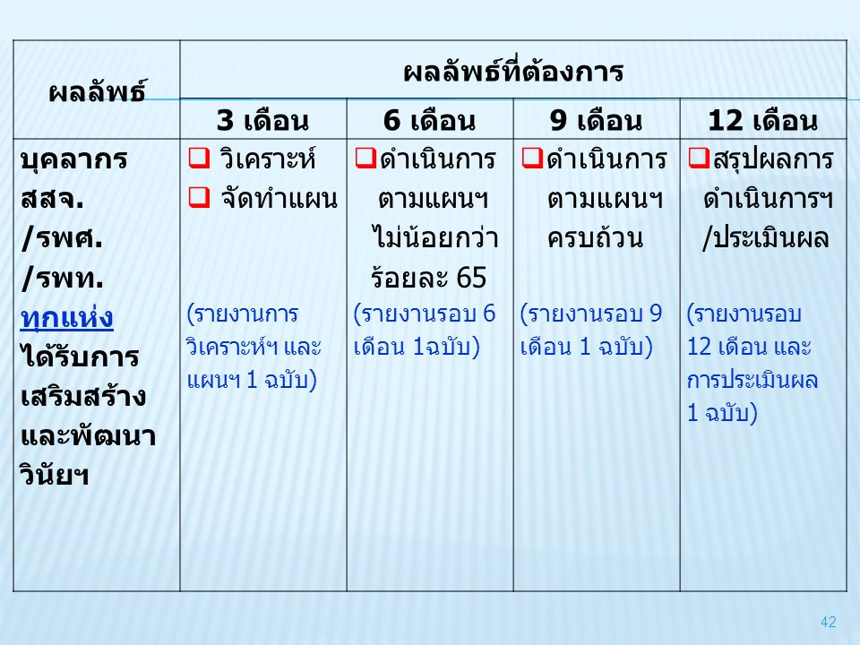 ผลลัพธ์ ผลลัพธ์ที่ต้องการ 3 เดือน6 เดือน9 เดือน12 เดือน บุคลากร สสจ. /รพศ. /รพท. ทุกแห่ง ได้รับการ เสริมสร้าง และพัฒนา วินัยฯ  วิเคราะห์  จัดทำแผน (
