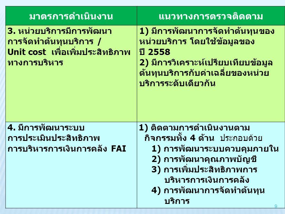 ระดับขั้นตอนการดำเนินการ 1 ประชุมชี้แจง ประเด็นตรวจราชการ เรื่องการเสริมสร้างและพัฒนาวินัยฯ 2 แต่งตั้ง คกก.