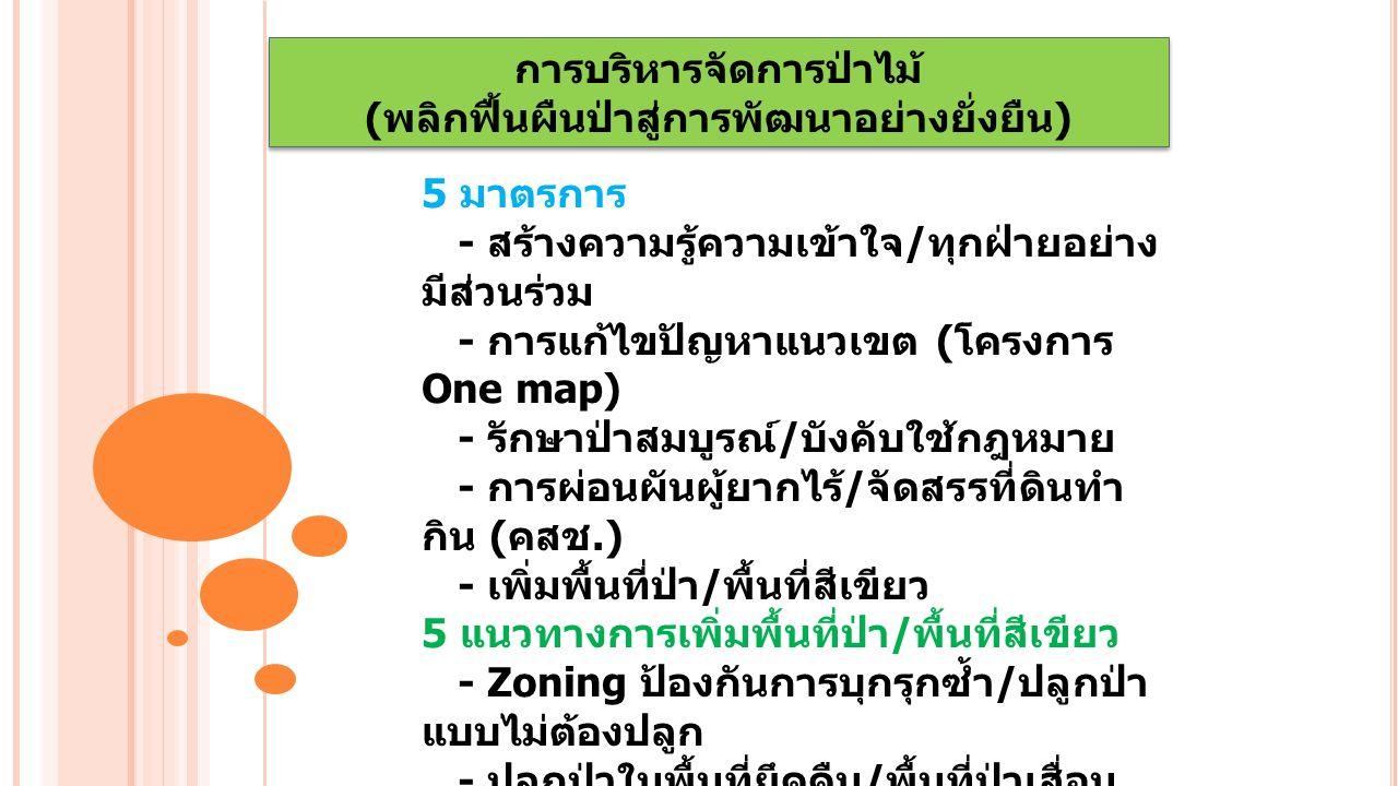 การบริหารจัดการป่าไม้ ( พลิกฟื้นผืนป่าสู่การพัฒนาอย่างยั่งยืน ) การบริหารจัดการป่าไม้ ( พลิกฟื้นผืนป่าสู่การพัฒนาอย่างยั่งยืน ) 5 มาตรการ - สร้างความรู้ความเข้าใจ / ทุกฝ่ายอย่าง มีส่วนร่วม - การแก้ไขปัญหาแนวเขต ( โครงการ One map) - รักษาป่าสมบูรณ์ / บังคับใช้กฎหมาย - การผ่อนผันผู้ยากไร้ / จัดสรรที่ดินทำ กิน ( คสช.) - เพิ่มพื้นที่ป่า / พื้นที่สีเขียว 5 แนวทางการเพิ่มพื้นที่ป่า / พื้นที่สีเขียว - Zoning ป้องกันการบุกรุกซ้ำ / ปลูกป่า แบบไม่ต้องปลูก - ปลูกป่าในพื้นที่ยึดคืน / พื้นที่ป่าเสื่อม โทรม - ส่งเสริมอุตสาหกรรมป่าไม้จากป่าปลูก - ส่งเสริมการปลูกไม้มีค่าเป็นเงินออม / มรดก - ส่งเสริมการปลูกต้นไม้ในพื้นที่ หน่วยงาน / พื้นที่สาธารณะ