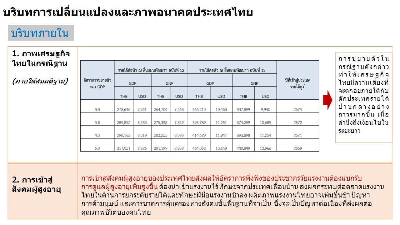 บริบทการเปลี่ยนแปลงและภาพอนาคตประเทศไทย บริบทภายใน 1. ภาพเศรษฐกิจ ไทยในกรณีฐาน (ภายใต้สมมติฐาน) 2. การเข้าสู่ สังคมผู้สูงอายุ การเข้าสู่สังคมผู้สูงอาย