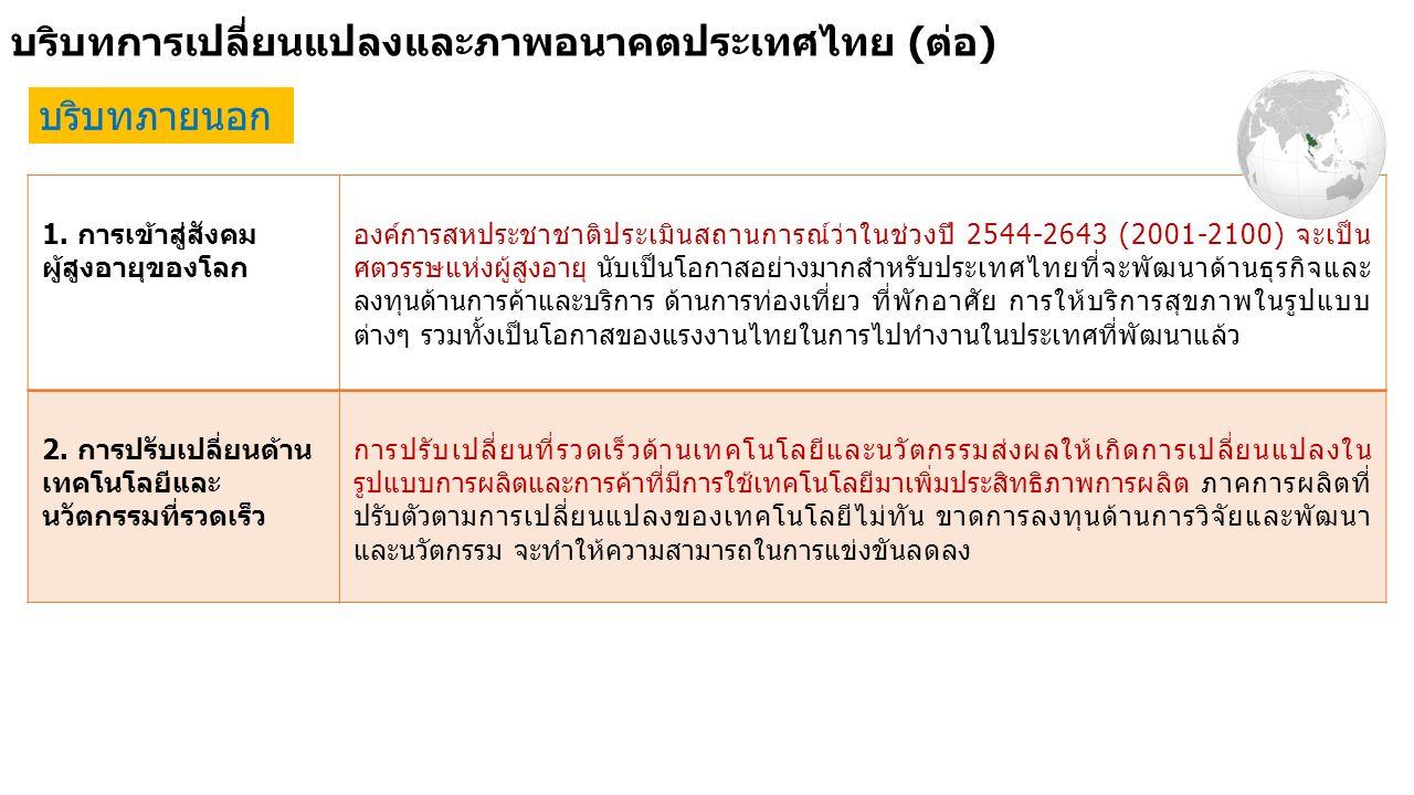 บริบทการเปลี่ยนแปลงและภาพอนาคตประเทศไทย (ต่อ) บริบทภายนอก 1. การเข้าสู่สังคม ผู้สูงอายุของโลก องค์การสหประชาชาติประเมินสถานการณ์ว่าในช่วงปี 2544-2643
