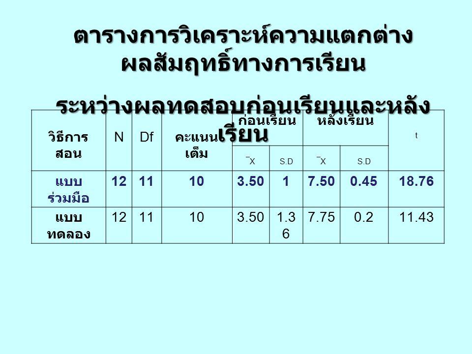 ตารางการวิเคราะห์ความแตกต่าง ผลสัมฤทธิ์ทางการเรียน ระหว่างผลทดสอบก่อนเรียนและหลัง เรียน วิธีการ สอน NDf คะแนน เต็ม ก่อนเรียนหลังเรียน t XX S.D XX แบบ ร่วมมือ 1211103.5017.500.4518.76 แบบ ทดลอง 1211103.501.3 6 7.750.211.43