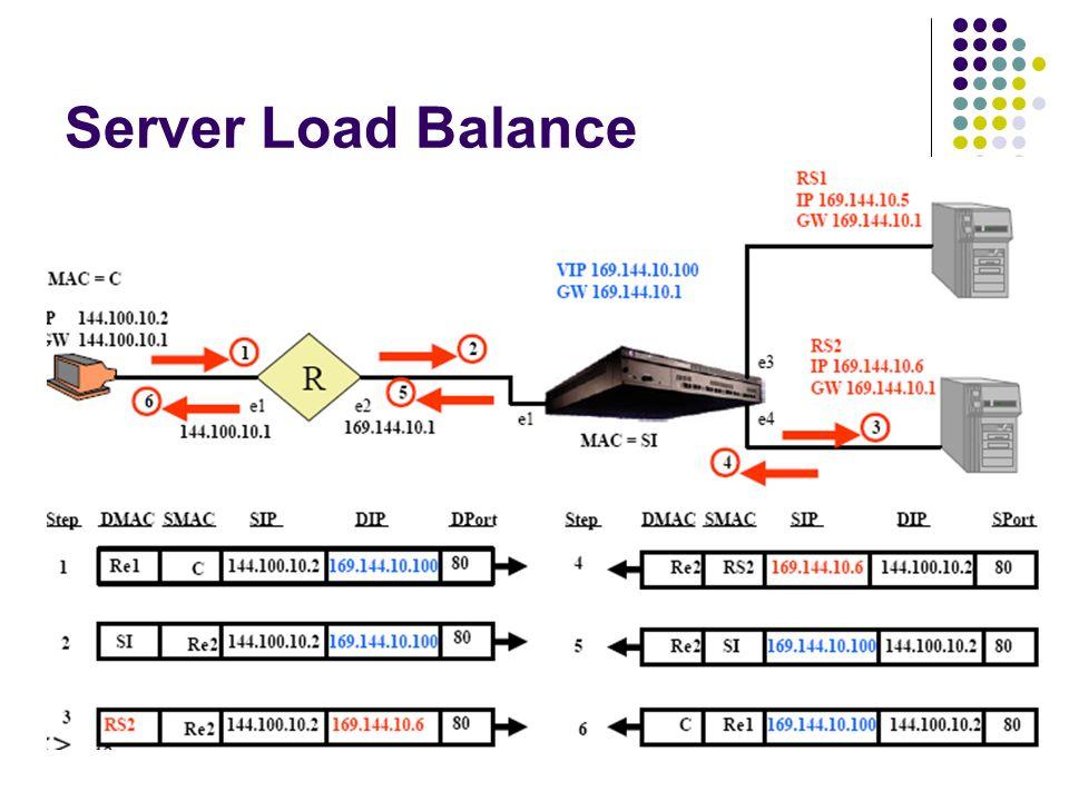 Server Load Balance