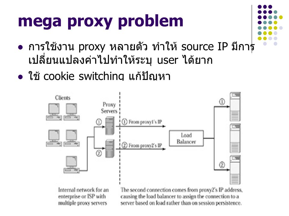 mega proxy problem การใช้งาน proxy หลายตัว ทำให้ source IP มีการ เปลี่ยนแปลงค่าไปทำให้ระบุ user ได้ยาก ใช้ cookie switching แก้ปัญหา