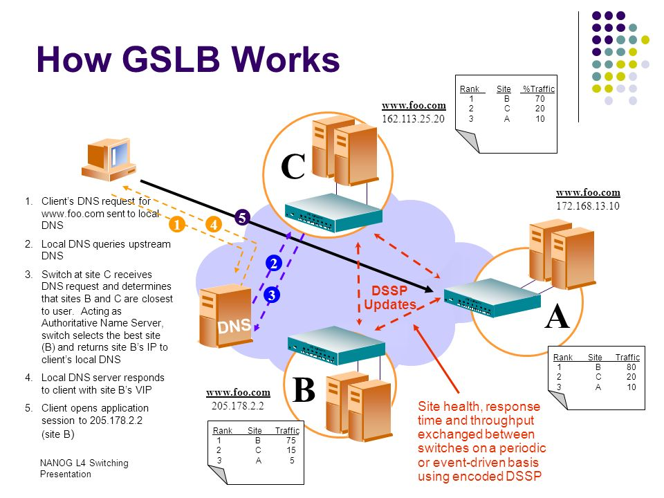 NANOG L4 Switching Presentation How GSLB Works 1.