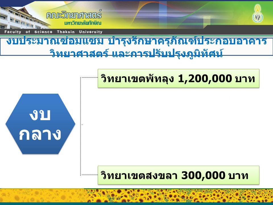 วิทยาเขตพัทลุง 1,200,000 บาท งบ กลาง วิทยาเขตสงขลา 300,000 บาท