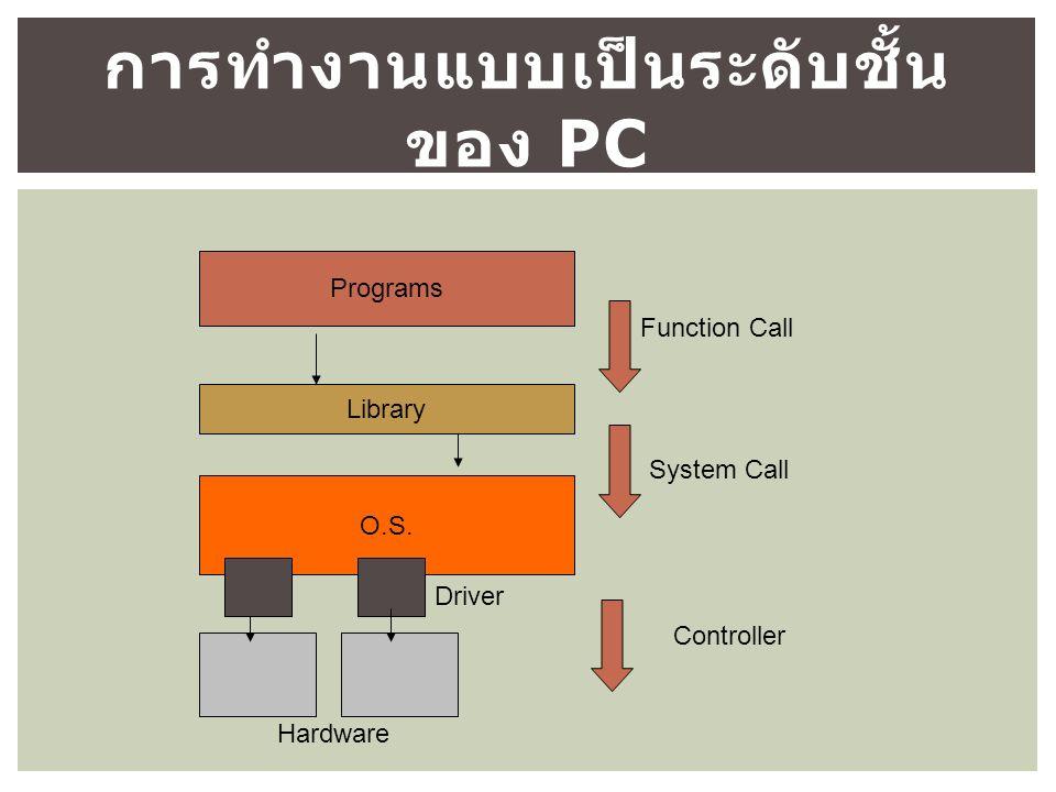 การทำงานแบบเป็นระดับชั้น ของ PC Programs Library O.S.