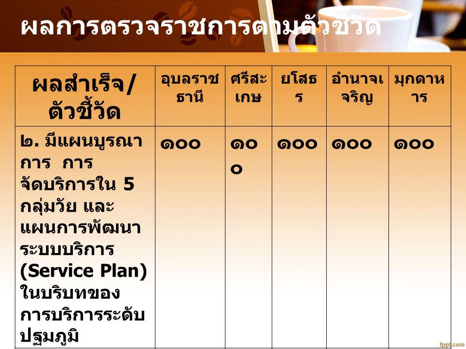 ผลสำเร็จ / ตัวชี้วัด อุบลราช ธานี ศรีสะ เกษ ยโสธ ร อำนาจเ จริญ มุกดาห าร ๒. มีแผนบูรณา การ การ จัดบริการใน 5 กลุ่มวัย และ แผนการพัฒนา ระบบบริการ (Serv