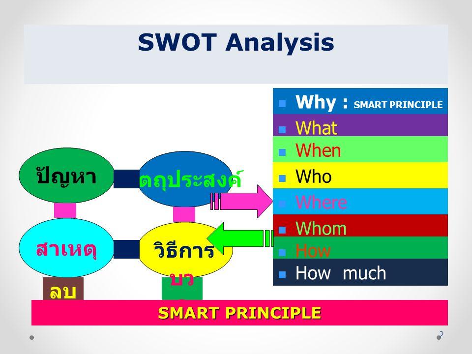 ปัญหา สาเหตุ ลบ วัตถุประสงค์ วิธีการ บว ก Why : SMART PRINCIPLE What When Who Where Whom How How much SMART PRINCIPLE SWOT Analysis 2