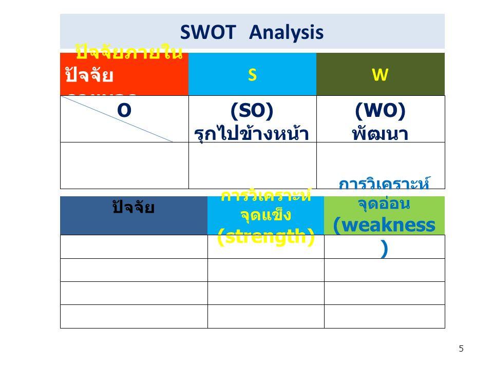 5 SWOT Analysis ปัจจัยภายใน ปัจจัย ภายนอก SW O(SO) รุกไปข้างหน้า (WO) พัฒนา T(ST) สร้าง พันธมิตร (WT) ปรับเปลี่ยน ปัจจัย การวิเคราะห์ จุดแข็ง (strength) การวิเคราะห์ จุดอ่อน (weakness ) 1.