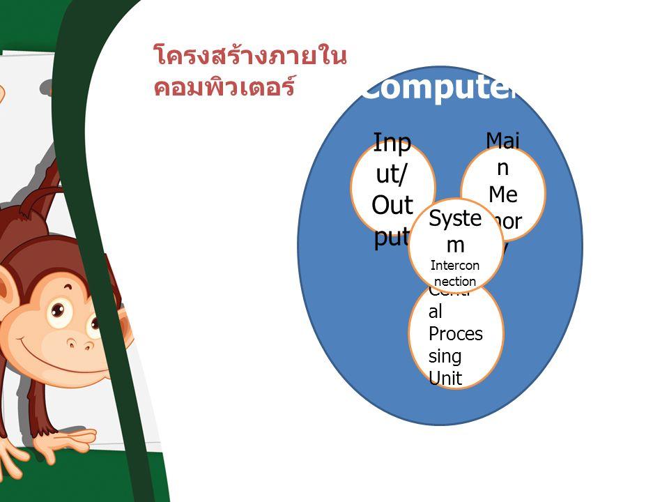 โครงสร้างภายใน คอมพิวเตอร์ Computer Inp ut/ Out put Mai n Me mor y Centr al Proces sing Unit Syste m Intercon nection