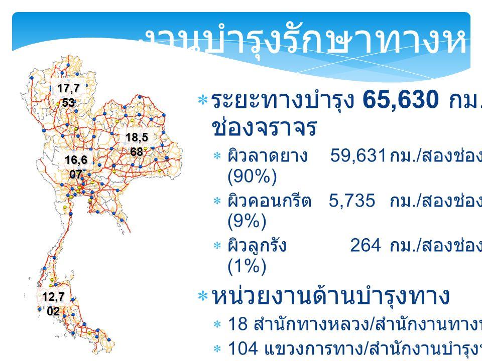  ระยะทางบำรุง 65,630 กม./ สอง ช่องจราจร  ผิวลาดยาง 59,631 กม./ สองช่องจราจร (90%)  ผิวคอนกรีต 5,735 กม./ สองช่องจราจร (9%)  ผิวลูกรัง 264 กม./ สองช่องจราจร (1%)  หน่วยงานด้านบำรุงทาง  18 สำนักทางหลวง / สำนักงานทางหลวง  104 แขวงการทาง / สำนักงานบำรุงทาง  พ.