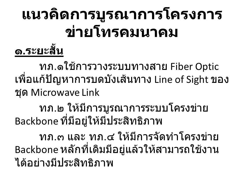 แนวคิดการบูรณาการโครงการ ข่ายโทรคมนาคม ๑. ระยะสั้น ทภ. ๑ใช้การวางระบบทางสาย Fiber Optic เพื่อแก้ปัญหาการบดบังเส้นทาง Line of Sight ของ ชุด Microwave L