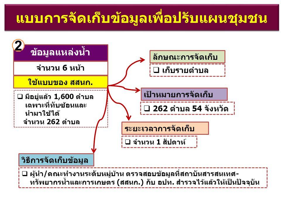 แบบการจัดเก็บข้อมูลเพื่อปรับแผนชุมชน ลักษณะการจัดเก็บ  262 ตำบล 54 จังหวัด  จำนวน 1 สัปดาห์  ผู้นำ/คณะทำงานระดับหมู่บ้าน ตรวจสอบข้อมูลที่สถาบันสารสนเทศ- ทรัพยากรน้ำและการเกษตร (สสนก.) กับ อปท.
