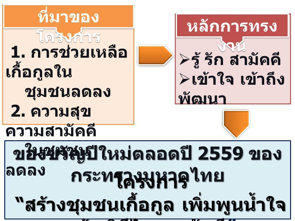 ของขวัญปีใหม่ตลอดปี 2559 ของ กระทรวงมหาดไทย โครงการ สร้างชุมชนเกื้อกูล เพิ่มพูนน้ำใจ สร้างวิถีไทยสามัคคี สร้างชุมชนเกื้อกูล เพิ่มพูนน้ำใจ สร้างวิถีไทยสามัคคี 1.