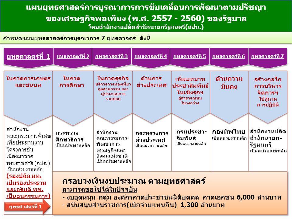 ยุทธศาสตร์ที่ 1 กระทรวง ศึกษาธิการ เป็นหน่วยงานหลัก ยุทธศาสตร์ที่ 2 ยุทธศาสตร์ที่ 3 ยุทธศาสตร์ที่ 4 กรมประชา- สัมพันธ์ เป็นหน่วยงานหลัก ยุทธศาสตร์ที่ 5 ยุทธศาสตร์ที่ 6 ยุทธศาสตร์ที่ 7 แผนยุทธศาสตร์การบูรณาการการขับเคลื่อนการพัฒนาตามปรัชญา ของเศรษฐกิจพอเพียง (พ.ศ.