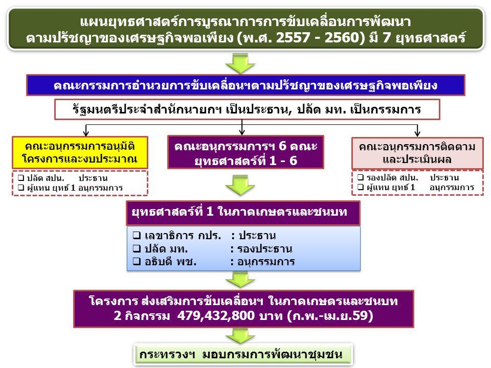 แผนยุทธศาสตร์การบูรณาการการขับเคลื่อนการพัฒนา ตามปรัชญาของเศรษฐกิจพอเพียง (พ.ศ. 2557 - 2560) มี 7 ยุทธศาสตร์ คณะกรรมการอำนวยการขับเคลื่อนฯตามปรัชญาของ