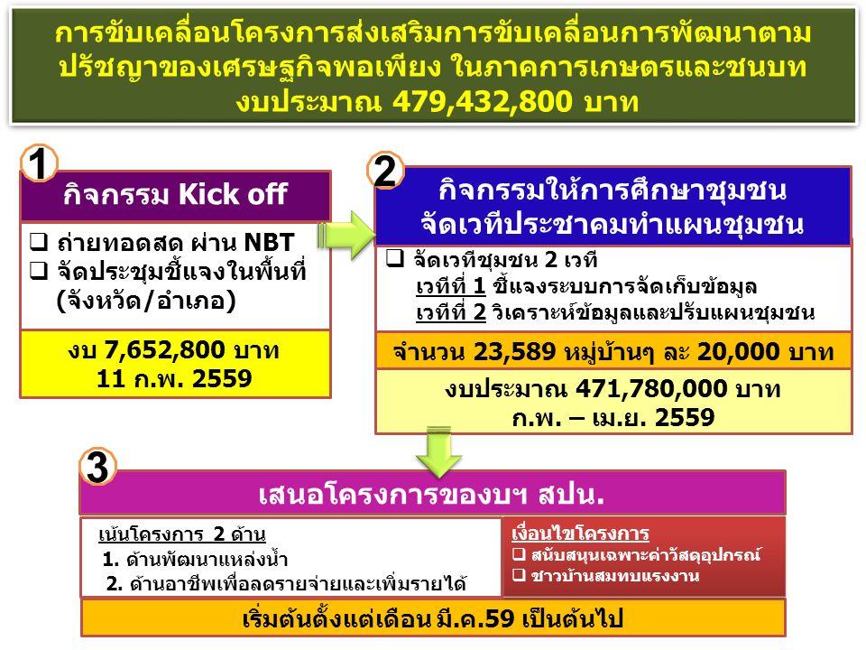 การขับเคลื่อนโครงการส่งเสริมการขับเคลื่อนการพัฒนาตาม ปรัชญาของเศรษฐกิจพอเพียง ในภาคการเกษตรและชนบท งบประมาณ 479,432,800 บาท  ถ่ายทอดสด ผ่าน NBT  จัดประชุมชี้แจงในพื้นที่ (จังหวัด/อำเภอ) กิจกรรม Kick off งบ 7,652,800 บาท 11 ก.พ.