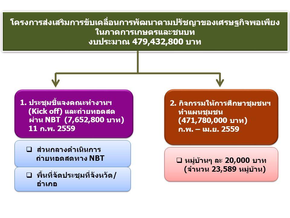 โครงการส่งเสริมการขับเคลื่อนการพัฒนาตามปรัชญาของเศรษฐกิจพอเพียง ในภาคการเกษตรและชนบท งบประมาณ 479,432,800 บาท  ส่วนกลางดำเนินการ ถ่ายทอดสดทาง NBT  พื้นที่จัดประชุมที่จังหวัด/ อำเภอ  หมู่บ้านๆ ละ 20,000 บาท (จำนวน 23,589 หมู่บ้าน) 2.