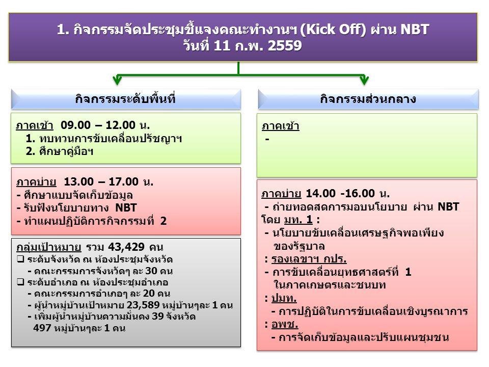 ภาคบ่าย 13.00 – 17.00 น. - ศึกษาแบบจัดเก็บข้อมูล - รับฟังนโยบายทาง NBT - ทำแผนปฏิบัติการกิจกรรมที่ 2 ภาคบ่าย 13.00 – 17.00 น. - ศึกษาแบบจัดเก็บข้อมูล