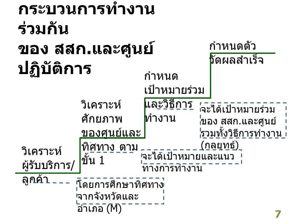 7 วิเคราะห์ ผู้รับบริการ / ลูกค้า วิเคราะห์ ศักยภาพ ของศูนย์และ ทิศทาง ตาม ขั้น 1 กำหนด เป้าหมายร่วม และวิธีการ ทำงาน กำหนดตัว วัดผลสำเร็จ การออกแบบ ก