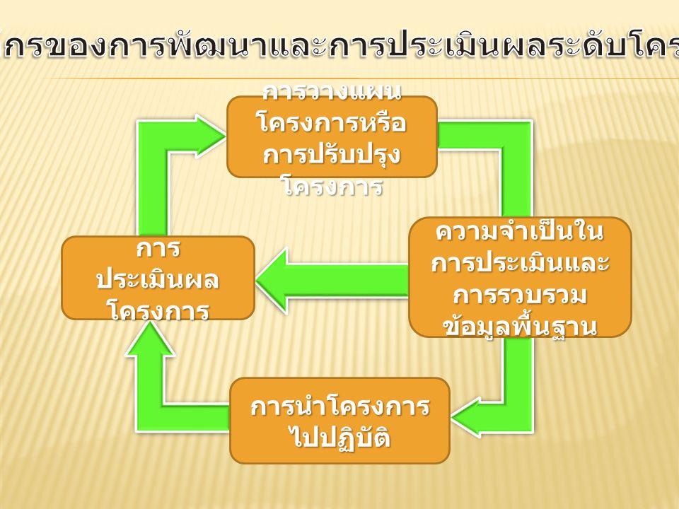 ความจำเป็นใน การประเมินและ การรวบรวม ข้อมูลพื้นฐาน การวางแผน โครงการหรือ การปรับปรุง โครงการ การ ประเมินผล โครงการ การนำโครงการ ไปปฏิบัติ