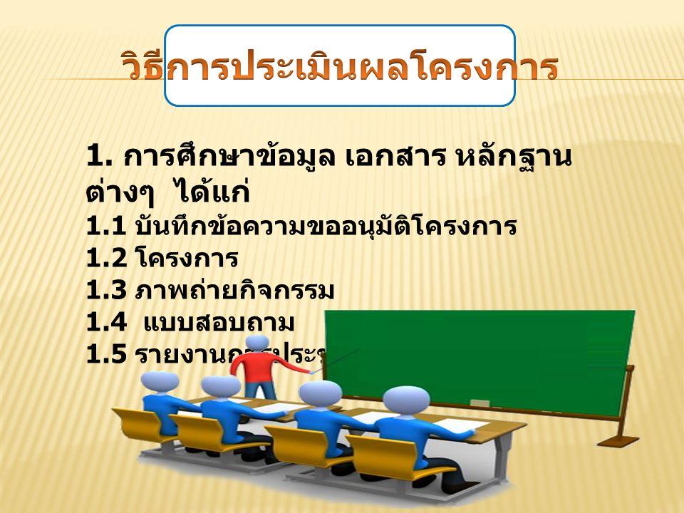 1. การศึกษาข้อมูล เอกสาร หลักฐาน ต่างๆ ได้แก่ 1.1 บันทึกข้อความขออนุมัติโครงการ 1.2 โครงการ 1.3 ภาพถ่ายกิจกรรม 1.4 แบบสอบถาม 1.5 รายงานการประชุม
