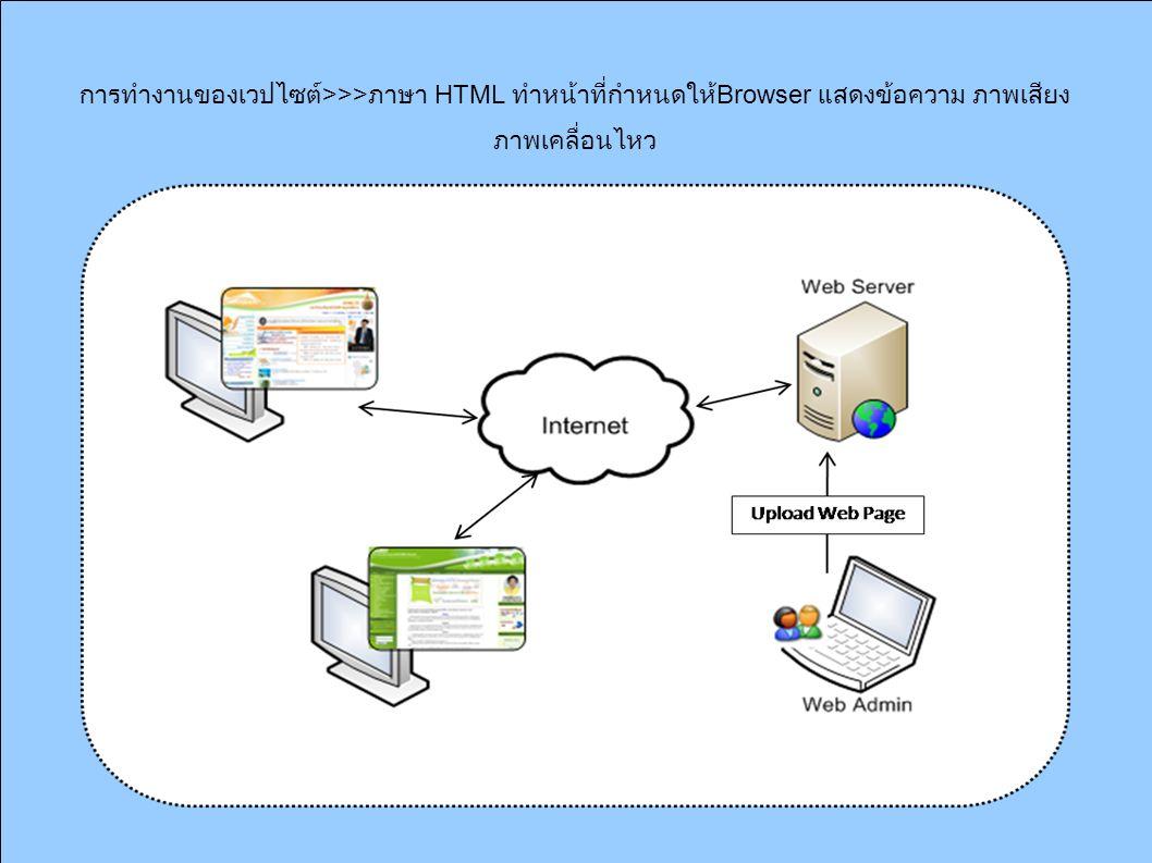 การทำงานของเวปไซต์ >>> ภาษา HTML ทำหน้าที่กำหนดให้ Browser แสดงข้อความ ภาพเสียง ภาพเคลื่อนไหว