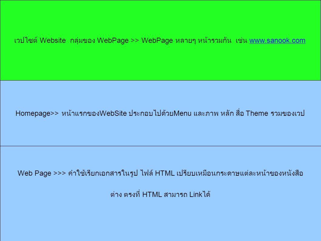 Web Page >>> คำใช้เรียกเอกสารในรูป ไฟล์ HTML เปรียบเหมือนกระดาษแต่ละหน้าของหนังสือ ต่าง ตรงที่ HTML สามารถ Link ได้ เวปไซต์ Website กลุ่มของ WebPage >> WebPage หลายๆ หน้ารวมกัน เช่น www.sanook.comwww.sanook.com Homepage>> หน้าแรกของ WebSite ประกอบไปด้วย Menu และภาพ หลัก สื่อ Theme รวมของเวป