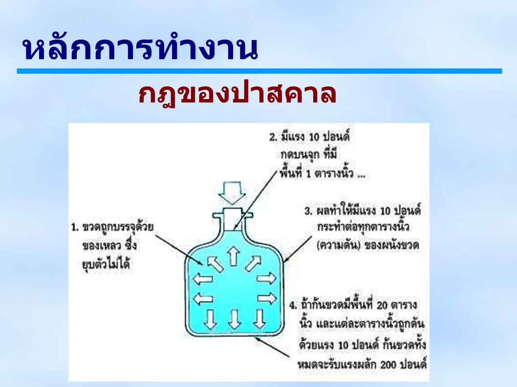ระบบส่งกำลังไฮโดรสถิตย์ (Hydrostatic Transmission)