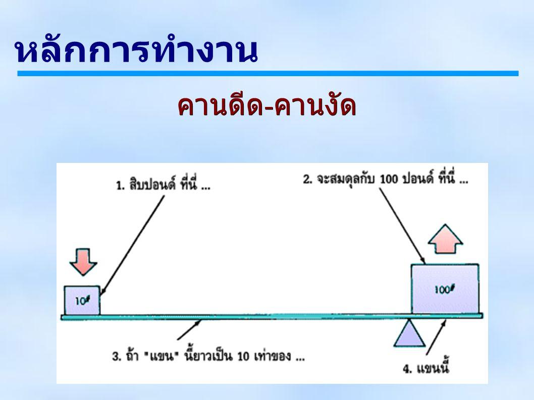 วงจรไฮดรอลิก (Hydraulic circuits) Fail-safe circuit