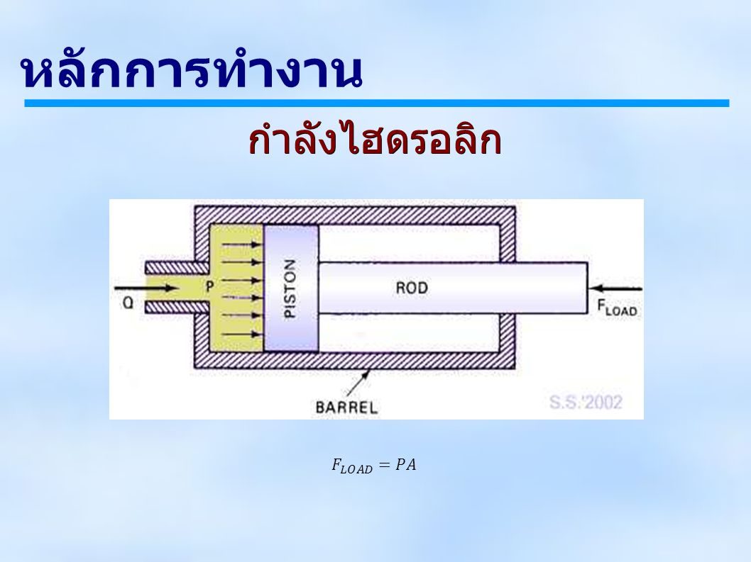 ลิ้นควบคุมทิศทาง – Check valve