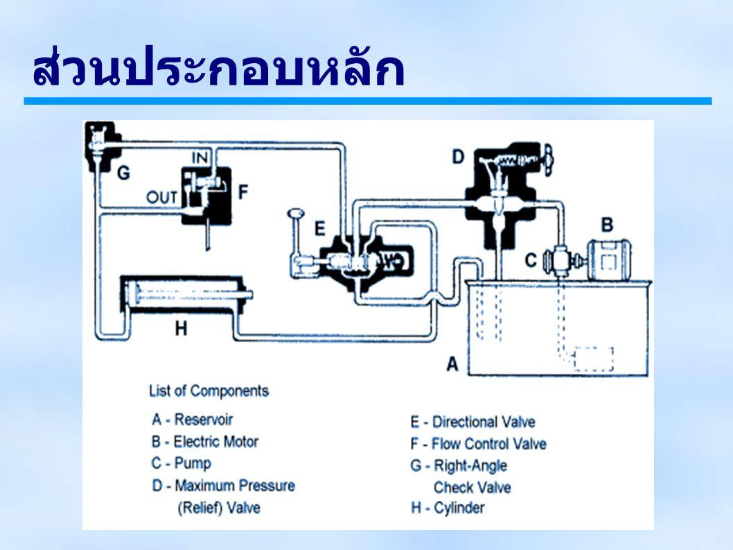 วงจรไฮดรอลิก (Hydraulic circuits) Pump unloading circuit