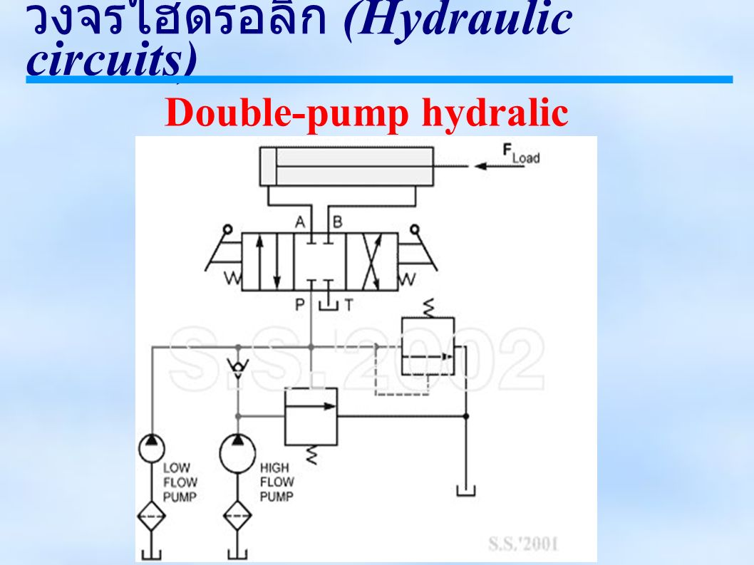 วงจรไฮดรอลิก (Hydraulic circuits) Double-pump hydralic system