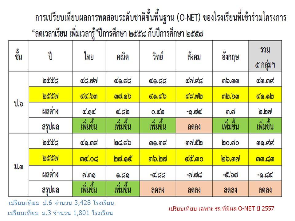 เปรียบเทียบ ป.6 จำนวน 3,428 โรงเรียน เปรียบเทียบ ม.3 จำนวน 1,801 โรงเรียน เปรียบเทียบ เฉพาะ รร.ที่มีผล O-NET ปี 2557