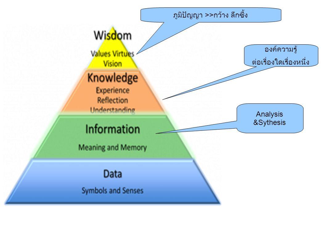 Analysis &Sythesis องค์ความรู้ ต่อเรื่องใดเรื่องหนึ่ง ภูมิปัญญา >> กว้าง ลึกซึ้ง