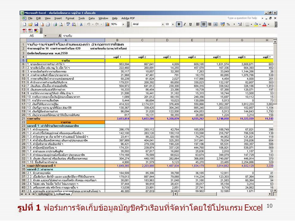 10 รูปที่ 1 ฟอร์มการจัดเก็บข้อมูลบัญชีครัวเรือนที่จัดทำโดยใช้โปรแกรม Excel