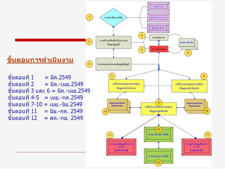 12 ขั้นตอนการดำเนินงาน ขั้นตอนที่ 1 = มีค.2549 ขั้นตอนที่ 2 = มีค.-เมย.2549 ขั้นตอนที่ 3 และ 6 = มีค.-เมย.2549 ขั้นตอนที่ 4-5 = เมย.-กค.2549 ขั้นตอนที