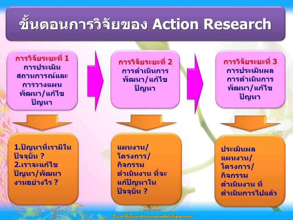 ขั้นตอนการวิจัยของ Action Research 1.ยุทธศาสตร์การ พัฒนาศักยภาพ/ สมรรถนะของแกนนำ ชุมชนและเจ้าหน้าที่ใน การพัฒนาชุมชน การวิจัยระยะที่ 3 การประเมินผล การดำเนินการ พัฒนา/แก้ไข ปัญหา การวิจัยระยะที่ 3 การประเมินผล การดำเนินการ พัฒนา/แก้ไข ปัญหา การวิจัยระยะที่ 1 การประเมิน สถานการณ์และ การวางแผน พัฒนา/แก้ไข ปัญหา การวิจัยระยะที่ 1 การประเมิน สถานการณ์และ การวางแผน พัฒนา/แก้ไข ปัญหา การวิจัยระยะที่ 2 การดำเนินการ พัฒนา/แก้ไข ปัญหา การวิจัยระยะที่ 2 การดำเนินการ พัฒนา/แก้ไข ปัญหา 1.ปัญหาที่เรามีใน ปัจจุบัน .