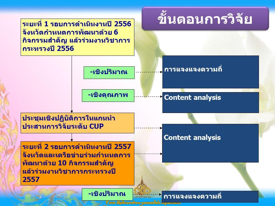 ระยะที่ 1 รอบการดำเนินงานปี 2556 จังหวัดกำหนดการพัฒนาด้วย 6 กิจกรรมสำคัญ แล้วร่วมงานวิชาการ กระทรวงปี 2556 ประชุมเชิงปฏิบัติการในแกนนำ ประสานการวิจัยระดับ CUP การแจงแจงความถี่ ระยะที่ 2 รอบการดำเนินงานปี 2557 จังหวัดและเครือข่ายร่วมกำหนดการ พัฒนาด้วย 10 กิจกรรมสำคัญ แล้วร่วมงานวิชาการกระทรวงปี 2557 Content analysis -เชิงปริมาณ -เชิงคุณภาพ Content analysis ขั้นตอนการวิจัย การแจงแจงความถี่ -เชิงปริมาณ