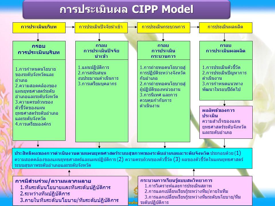 ผลลัพธ์ของการ ประเมิน ความสำเร็จของแผน ยุทธศาสตร์ระดับจังหวัด และระดับอำเภอ กรอบ การประเมินบริบท 1.การกำหนดนโยบาย ของระดับจังหวัดและ อำเภอ 2.ความสอดคล้องของ แผนยุทธศาสตร์ระดับ อำเภอและระดับจังหวัด 3.ความครบถ้วนของ ตัวชี้วัดของแผน ยุทธศาสตร์ระดับอำเภอ และระดับจังหวัด 4.การเตรียมองค์กร ประสิทธิผลของการดำเนินงานตามแผนยุทธศาสตร์ระบบสุขภาพของระดับอำเภอและระดับจังหวัด ประกอบด้วย ( 1) ความสอดคล้องของแผนยุทธศาสตร์และแผนปฏิบัติการ ( 2) ความครบถ้วนของตัวชี้วัด (3) ผลของตัวชี้วัดในแผนยุทธศาสตร์ ระบบสุขภาพระดับอำเภอและระดับจังหวัด กระบวนการเรียนรู้แบบสหวิทยาการ 1.การวิเคราะห์และการประเมินสภาพ 2.การแลกเปลี่ยนเรียนรู้ระหว่างทีม/ภายในทีม 3.การแลกเปลี่ยนเรียนรู้ระหว่างทีมระดับนโยบาย/ทีม ระดับปฏิบัติการ การมีส่วนร่วม/ความหลากหลาย 1.ทีมระดับนโยบายและทีมระดับปฏิบัติการ 2.ระหว่างทีมปฏิบัติการ 3.ภายในทีมระดับนโยบาย/ทีมระดับปฏิบัติการ การประเมินบริบทการประเมินปัจจัยนำเข้าการประเมินกระบวนการการประเมินผลผลิต กรอบ การประเมินปัจจัย นำเข้า 1.แผนปฏิบัติการ 2.การสนับสนุน งบประมาณดำเนินการ 3.การเตรียมบุคลากร กรอบ การประเมิน กระบวนการ 1.การถ่ายทอดนโยบายสู่ การปฏิบัติระหว่างจังหวัด กับอำเภอ 2.การถ่ายทอดนโยบายสู่ ผู้ปฏิบัติของหน่วยงาน 3.การนิเทศ และการ ควบคุมกำกับการ ดำเนินงาน กรอบ การประเมินผลผลิต 1.การประเมินตัวชี้วัด 2.การประเมินปัญหาการ ดำเนินงาน 3.การกำหนดแนวทาง พัฒนาในรอบปีถัดไป