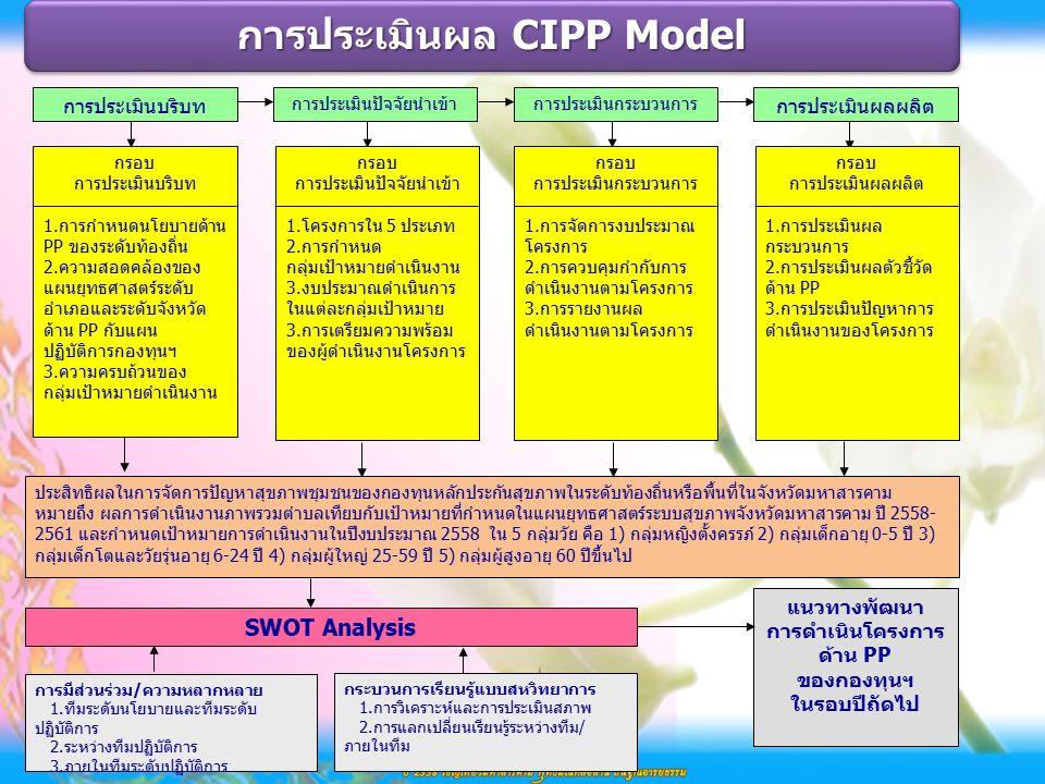 การประเมินผล CIPP Model การประเมินบริบท การประเมินปัจจัยนำเข้าการประเมินกระบวนการ การประเมินผลผลิต แนวทางพัฒนา การดำเนินโครงการ ด้าน PP ของกองทุนฯ ในรอบปีถัดไป กรอบ การประเมินบริบท 1.การกำหนดนโยบายด้าน PP ของระดับท้องถิ่น 2.ความสอดคล้องของ แผนยุทธศาสตร์ระดับ อำเภอและระดับจังหวัด ด้าน PP กับแผน ปฏิบัติการกองทุนฯ 3.ความครบถ้วนของ กลุ่มเป้าหมายดำเนินงาน ประสิทธิผลในการจัดการปัญหาสุขภาพชุมชนของกองทุนหลักประกันสุขภาพในระดับท้องถิ่นหรือพื้นที่ในจังหวัดมหาสารคาม หมายถึง ผลการดำเนินงานภาพรวมตำบลเทียบกับเป้าหมายที่กำหนดในแผนยุทธศาสตร์ระบบสุขภาพจังหวัดมหาสารคาม ปี 2558- 2561 และกำหนดเป้าหมายการดำเนินงานในปีงบประมาณ 2558 ใน 5 กลุ่มวัย คือ 1) กลุ่มหญิงตั้งครรภ์ 2) กลุ่มเด็กอายุ 0-5 ปี 3) กลุ่มเด็กโตและวัยรุ่นอายุ 6-24 ปี 4) กลุ่มผู้ใหญ่ 25-59 ปี 5) กลุ่มผู้สูงอายุ 60 ปีขึ้นไป กระบวนการเรียนรู้แบบสหวิทยาการ 1.การวิเคราะห์และการประเมินสภาพ 2.การแลกเปลี่ยนเรียนรู้ระหว่างทีม/ ภายในทีม การมีส่วนร่วม/ความหลากหลาย 1.ทีมระดับนโยบายและทีมระดับ ปฏิบัติการ 2.ระหว่างทีมปฏิบัติการ 3.ภายในทีมระดับปฏิบัติการ กรอบ การประเมินปัจจัยนำเข้า 1.โครงการใน 5 ประเภท 2.การกำหนด กลุ่มเป้าหมายดำเนินงาน 3.งบประมาณดำเนินการ ในแต่ละกลุ่มเป้าหมาย 3.การเตรียมความพร้อม ของผู้ดำเนินงานโครงการ กรอบ การประเมินกระบวนการ 1.การจัดการงบประมาณ โครงการ 2.การควบคุมกำกับการ ดำเนินงานตามโครงการ 3.การรายงานผล ดำเนินงานตามโครงการ กรอบ การประเมินผลผลิต 1.การประเมินผล กระบวนการ 2.การประเมินผลตัวชี้วัด ด้าน PP 3.การประเมินปัญหาการ ดำเนินงานของโครงการ SWOT Analysis