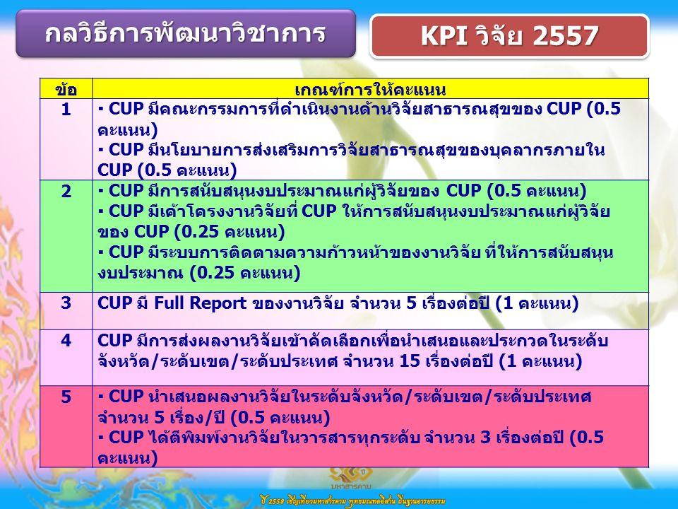 กลวิธีการพัฒนาวิชาการกลวิธีการพัฒนาวิชาการ KPI วิจัย 2557 ข้อเกณฑ์การให้คะแนน 1  CUP มีคณะกรรมการที่ดำเนินงานด้านวิจัยสาธารณสุขของ CUP (0.5 คะแนน)  CUP มีนโยบายการส่งเสริมการวิจัยสาธารณสุขของบุคลากรภายใน CUP (0.5 คะแนน) 2  CUP มีการสนับสนุนงบประมาณแก่ผู้วิจัยของ CUP (0.5 คะแนน)  CUP มีเค้าโครงงานวิจัยที่ CUP ให้การสนับสนุนงบประมาณแก่ผู้วิจัย ของ CUP (0.25 คะแนน)  CUP มีระบบการติดตามความก้าวหน้าของงานวิจัย ที่ให้การสนับสนุน งบประมาณ (0.25 คะแนน) 3CUP มี Full Report ของงานวิจัย จำนวน 5 เรื่องต่อปี (1 คะแนน) 4CUP มีการส่งผลงานวิจัยเข้าคัดเลือกเพื่อนำเสนอและประกวดในระดับ จังหวัด/ระดับเขต/ระดับประเทศ จำนวน 15 เรื่องต่อปี (1 คะแนน) 5  CUP นำเสนอผลงานวิจัยในระดับจังหวัด/ระดับเขต/ระดับประเทศ จำนวน 5 เรื่อง/ปี (0.5 คะแนน)  CUP ได้ตีพิมพ์งานวิจัยในวารสารทุกระดับ จำนวน 3 เรื่องต่อปี (0.5 คะแนน)