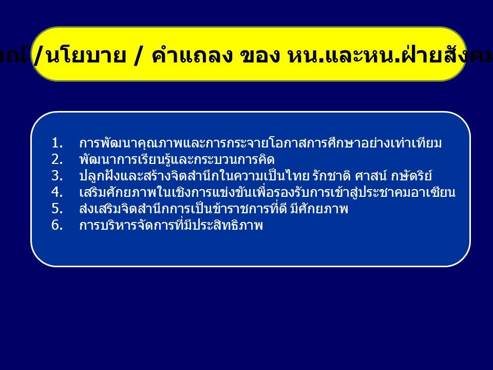 1.การพัฒนาคุณภาพและการกระจายโอกาสการศึกษาอย่างเท่าเทียม 2.พัฒนาการเรียนรู้และกระบวนการคิด 3.ปลูกฝังและสร้างจิตสำนึกในความเป็นไทย รักชาติ ศาสน์ กษัตริย์ 4.เสริมศักยภาพในเชิงการแข่งขันเพื่อรองรับการเข้าสู่ประชาคมอาเซียน 5.ส่งเสริมจิตสำนึกการเป็นข้าราชการที่ดี มีศักยภาพ 6.การบริหารจัดการที่มีประสิทธิภาพ เจตนารมณ์ / นโยบาย / คำแถลง ของ หน.