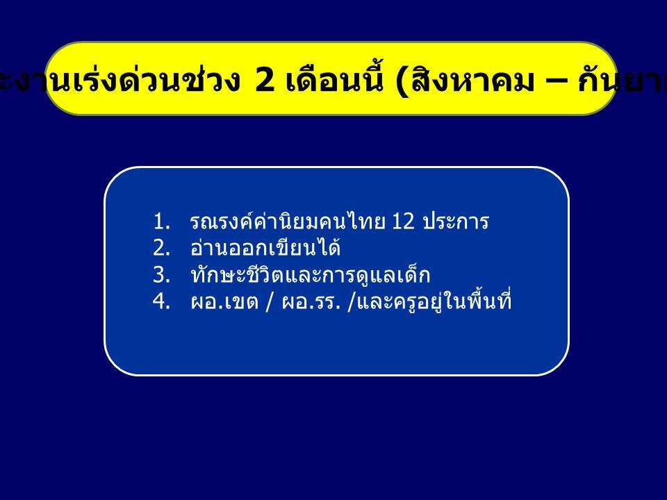 1.รณรงค์ค่านิยมคนไทย 12 ประการ 2.อ่านออกเขียนได้ 3.ทักษะชีวิตและการดูแลเด็ก 4.ผอ.เขต / ผอ.รร.