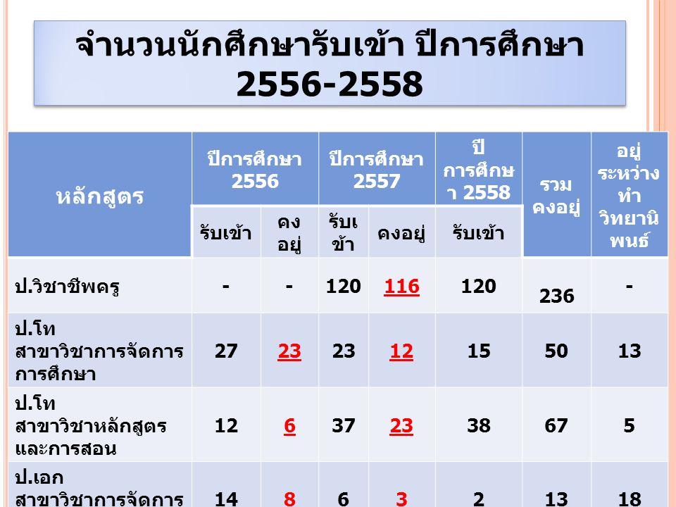 จำนวนนักศึกษา ปีการศึกษา 2556-2558