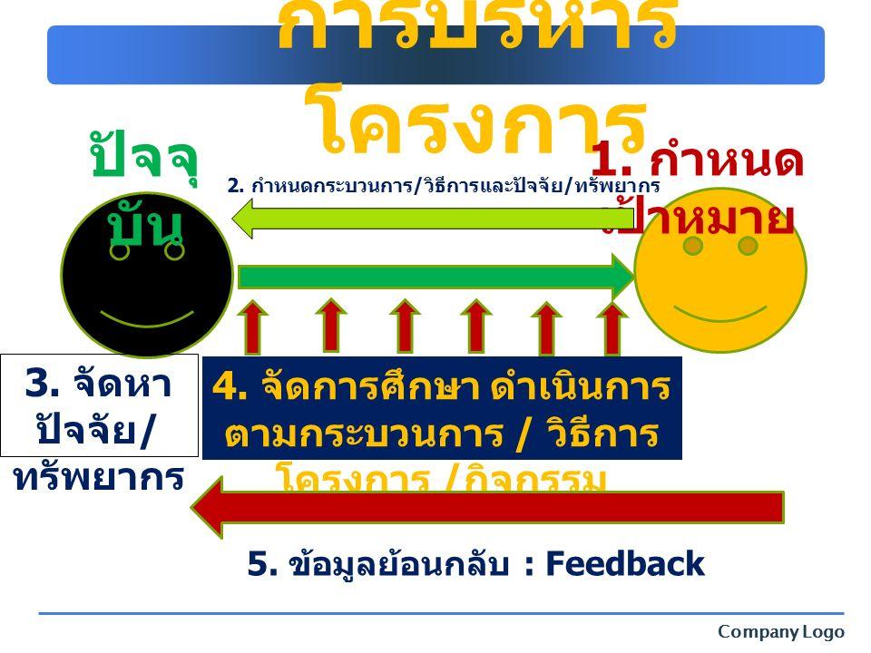 Company Logo การบริหาร โครงการ 1. กำหนด เป้าหมาย ปัจจุ บัน 4. จัดการศึกษา ดำเนินการ ตามกระบวนการ / วิธีการ โครงการ / กิจกรรม 2. กำหนดกระบวนการ/วิธีการ