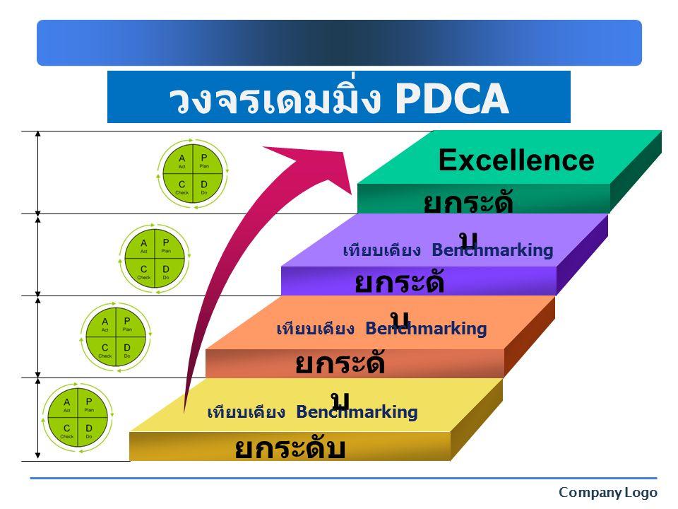 Company Logo ยกระดับ วงจรเดมมิ่ง PDCA เทียบเคียง Benchmarking ยกระดั บ เทียบเคียง Benchmarking Excellence
