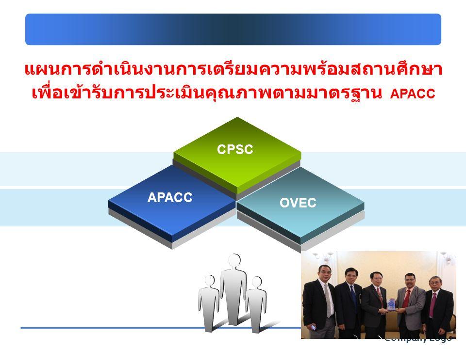 Company Logo แผนการดำเนินงานการเตรียมความพร้อมสถานศึกษา เพื่อเข้ารับการประเมินคุณภาพตามมาตรฐาน APACC CPSC APACC OVEC